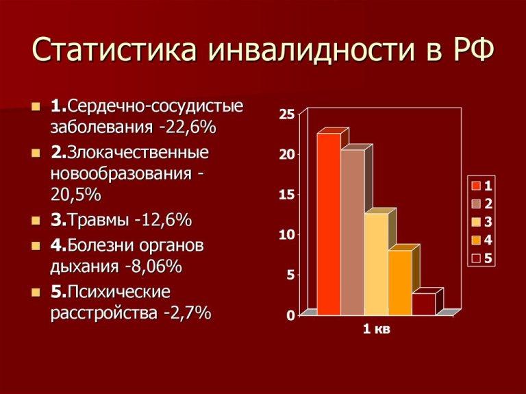 статистика инвалидов 3 группы